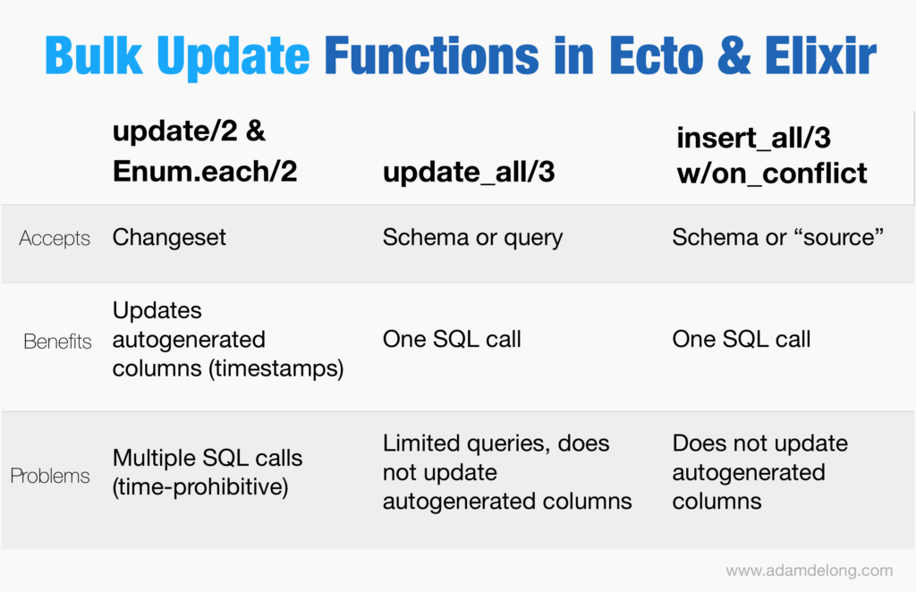 Elixir Tutorial - Bulk Updates Ecto