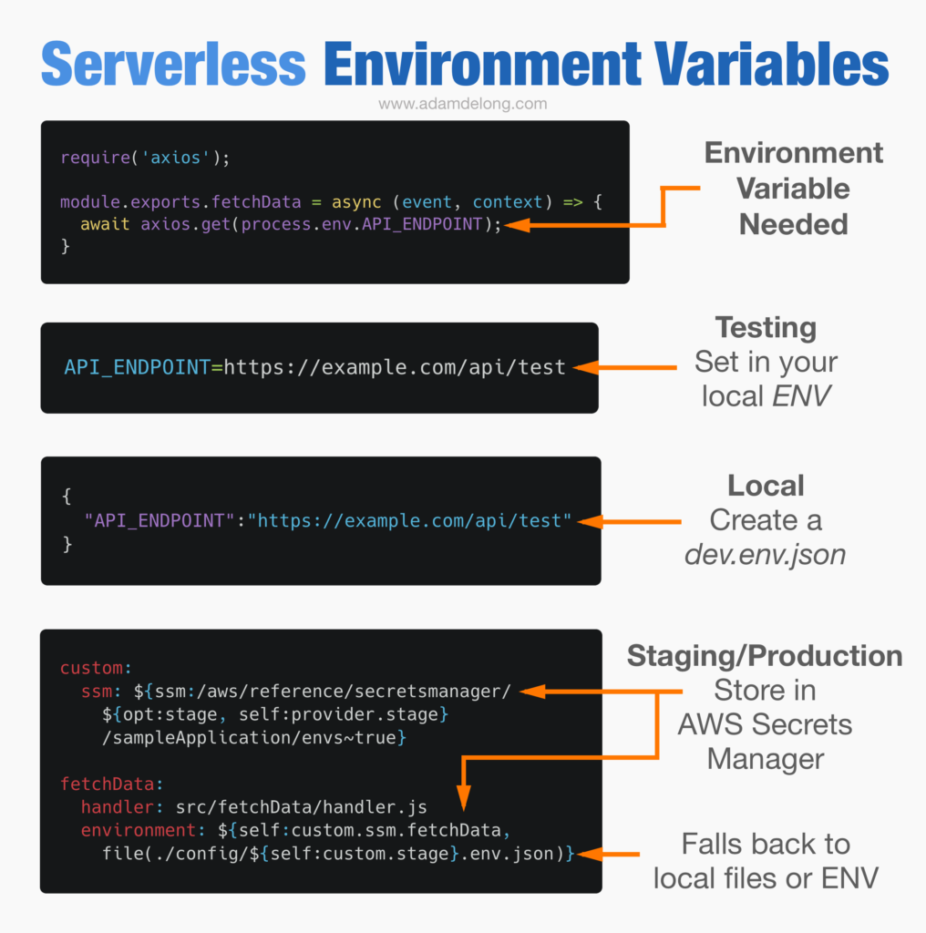 Serverless Environment Variables